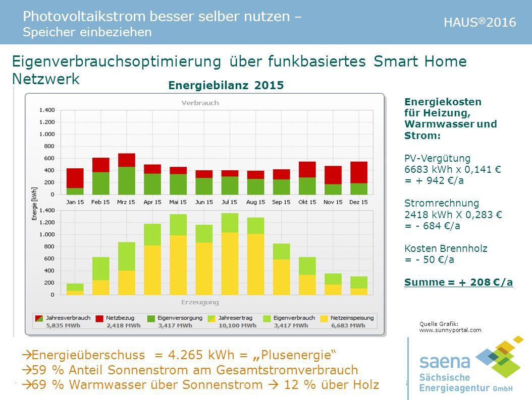 Photovoltaikstrom besser selber nutzen – Speicher einbeziehen HAUS ® 2016  Beratertelefon: 0351 - 4910 3179 - info@saena.de - www.saena.de Seite 38 E