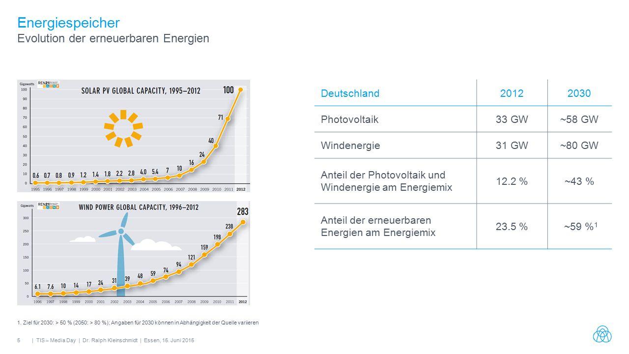 5| TIS – Media Day | Dr. Ralph Kleinschmidt | Essen, 15.