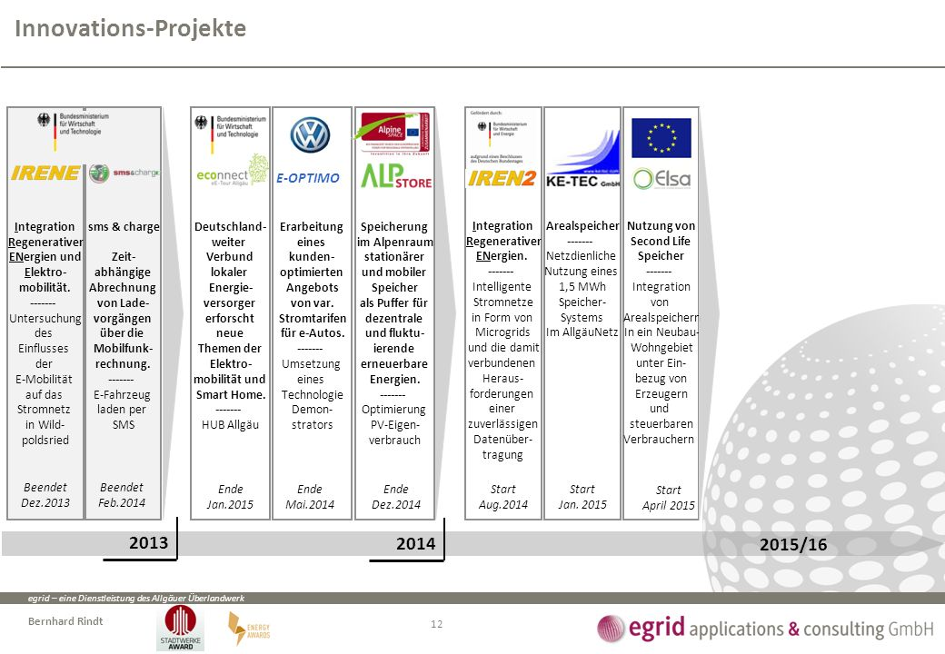 egrid – eine Dienstleistung des Allgäuer Überlandwerk Bernhard Rindt Innovations-Projekte 12 Erarbeitung eines kunden- optimierten Angebots von var.