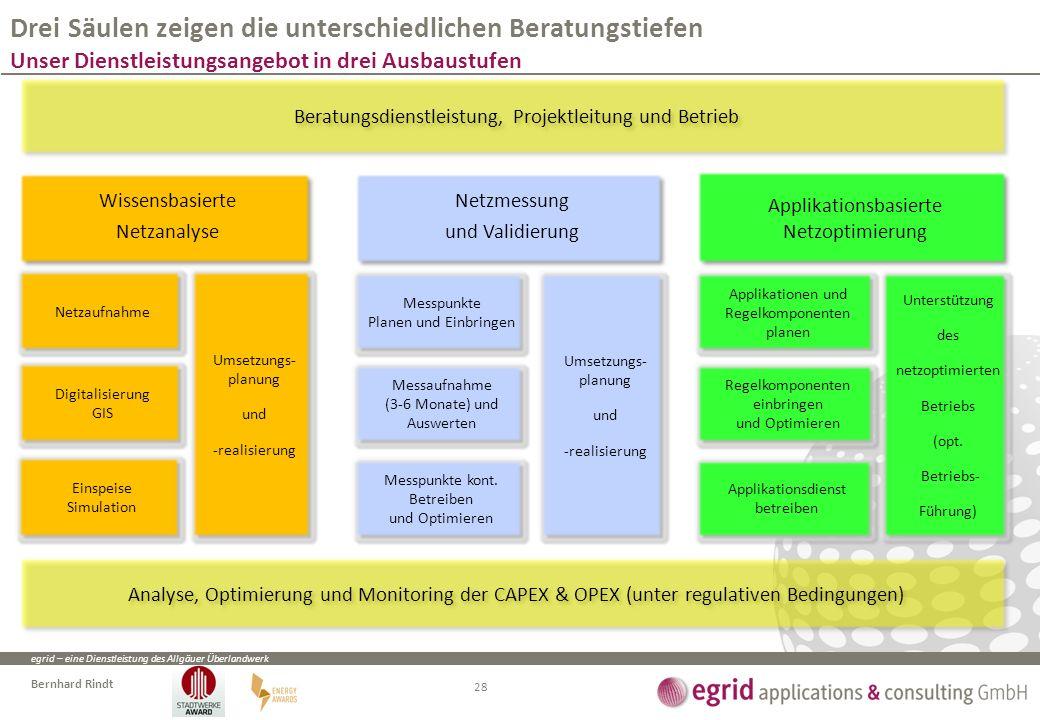 egrid – eine Dienstleistung des Allgäuer Überlandwerk Bernhard Rindt Drei Säulen zeigen die unterschiedlichen Beratungstiefen Unser Dienstleistungsang