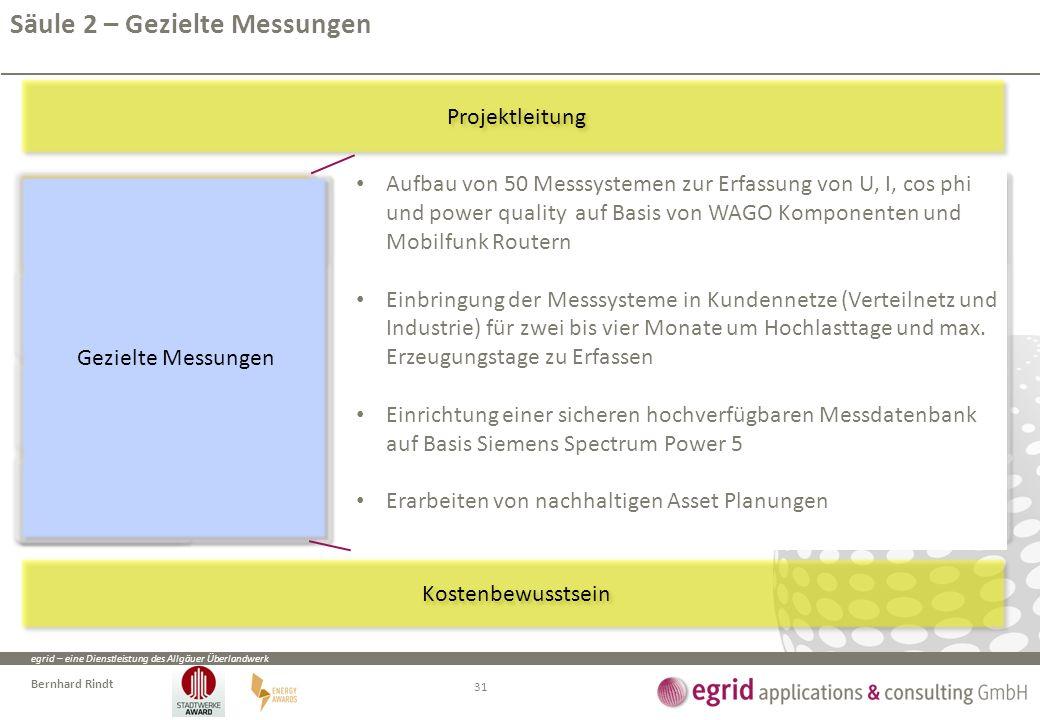 egrid – eine Dienstleistung des Allgäuer Überlandwerk Bernhard Rindt Netzmessung und Validierung Netzmessung und Validierung Messpunkte Planen und Ein