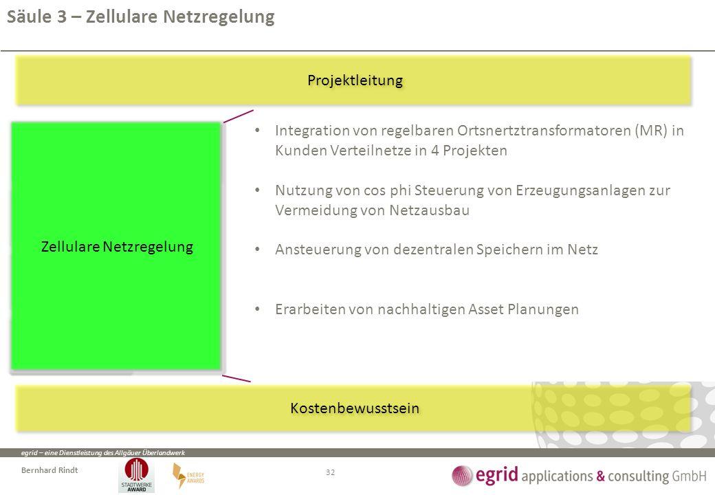 egrid – eine Dienstleistung des Allgäuer Überlandwerk Bernhard Rindt Applikationsbasierte Netzoptimierung Applikationen und Regelkomponenten planen Ap