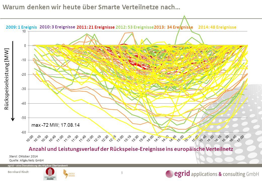 egrid – eine Dienstleistung des Allgäuer Überlandwerk Bernhard Rindt Rückspeiseleistung [MW] 2009: 1 Ereignis 2010: 3 Ereignisse 2011: 21 Ereignisse20