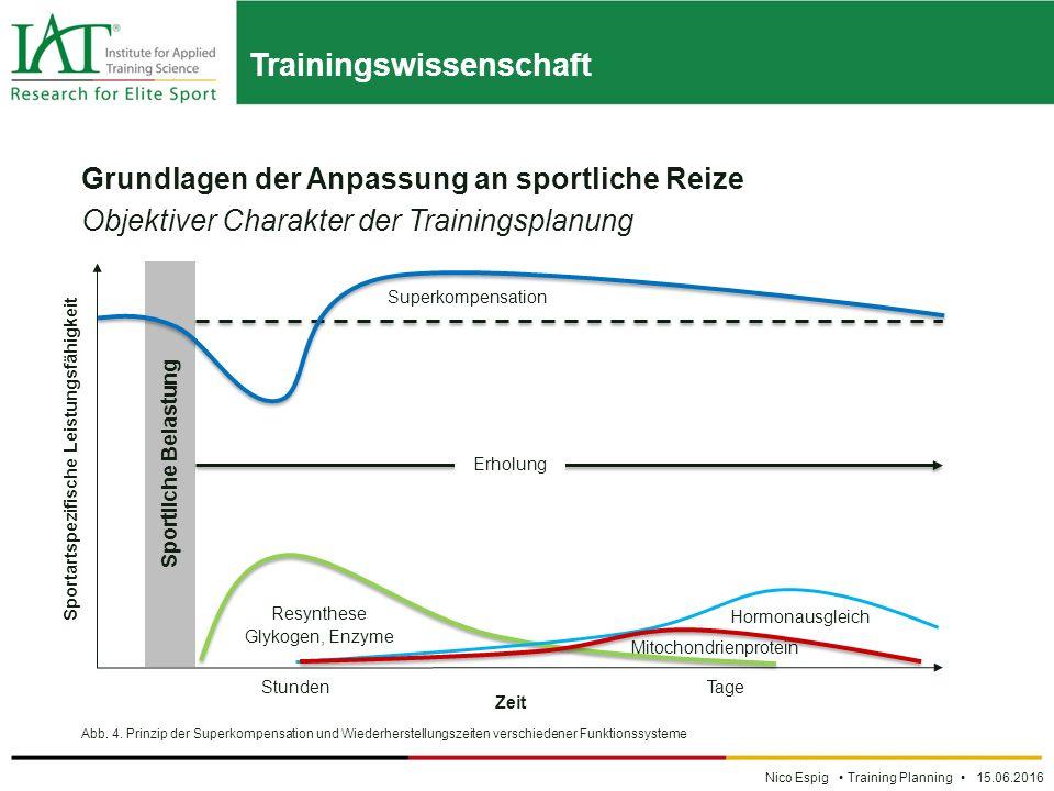 Trainingswissenschaft Nico Espig Training Planning 15.06.2016 Grundlagen der Anpassung an sportliche Reize Objektiver Charakter der Trainingsplanung Abb.