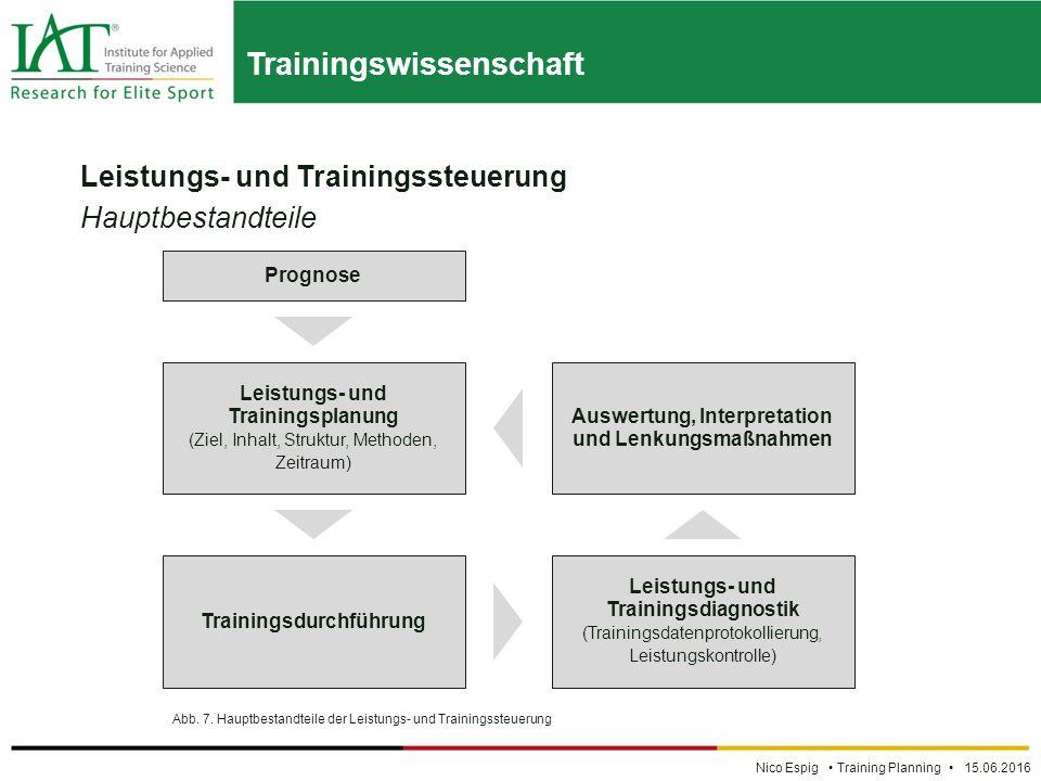 Trainingswissenschaft Nico Espig Training Planning 15.06.2016 Leistungs- und Trainingssteuerung Hauptbestandteile Abb.