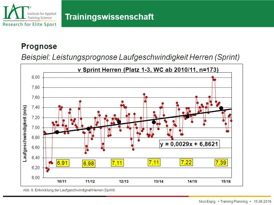 Trainingswissenschaft Nico Espig Training Planning 15.06.2016 Prognose Beispiel: Leistungsprognose Laufgeschwindigkeit Herren (Sprint) Abb.