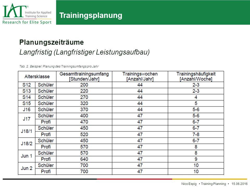 Trainingsplanung Nico Espig Training Planning 15.06.2016 Planungszeiträume Langfristig (Langfristiger Leistungsaufbau) Tab.