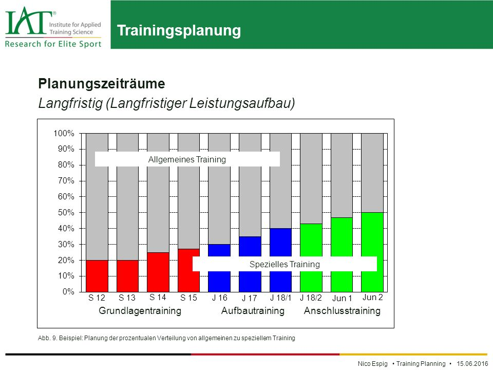Trainingsplanung Nico Espig Training Planning 15.06.2016 Planungszeiträume Langfristig (Langfristiger Leistungsaufbau) Abb.