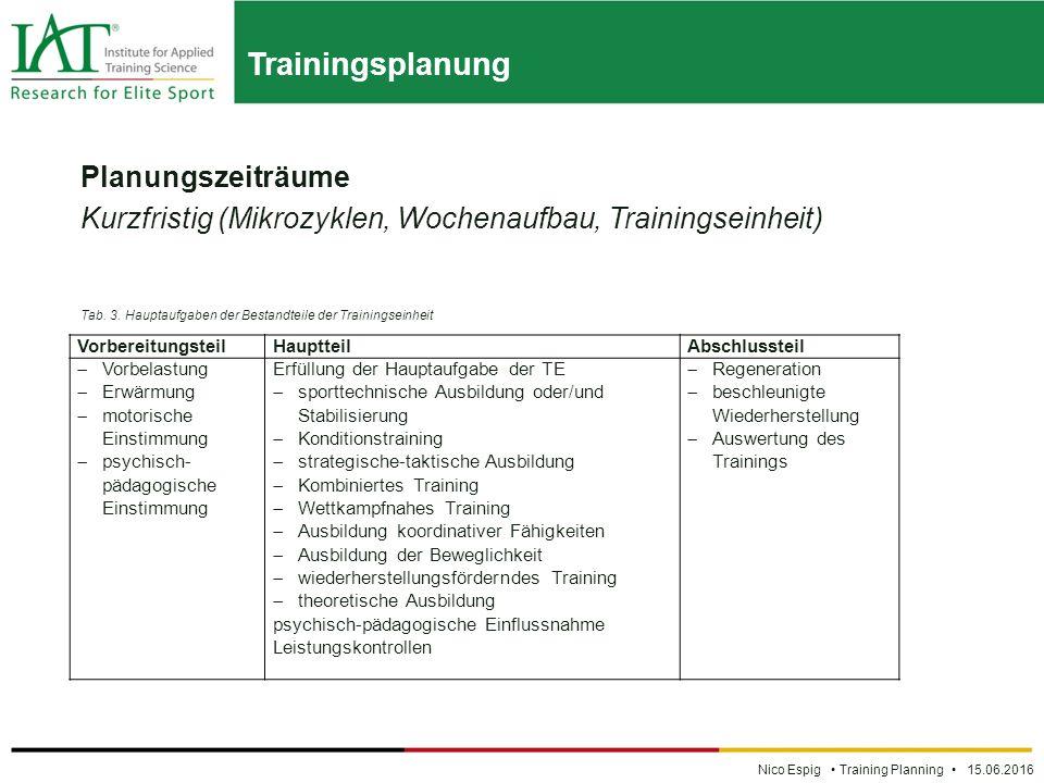 Trainingsplanung Nico Espig Training Planning 15.06.2016 Planungszeiträume Kurzfristig (Mikrozyklen, Wochenaufbau, Trainingseinheit) Tab.