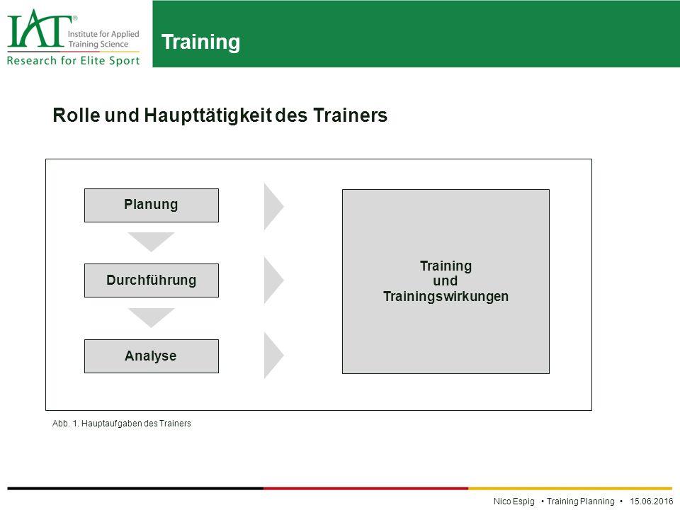 Training Nico Espig Training Planning 15.06.2016 Rolle und Haupttätigkeit des Trainers Planung Durchführung Analyse Training und Trainingswirkungen Abb.