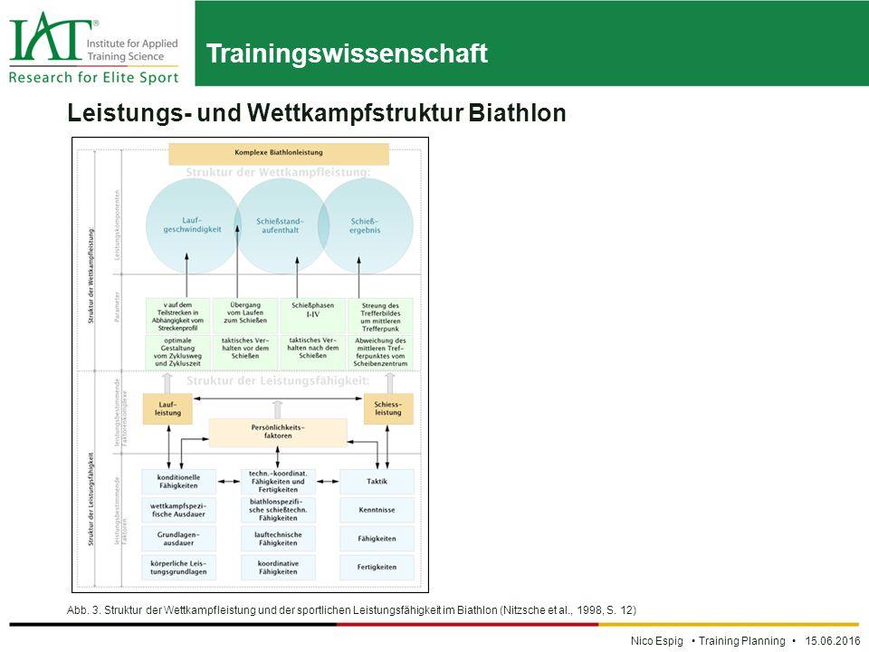 Trainingswissenschaft Nico Espig Training Planning 15.06.2016 Leistungs- und Wettkampfstruktur Biathlon Abb.