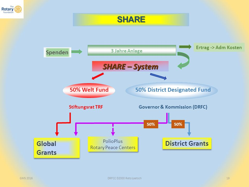 GMS 2016DRFCC D2000 Reto Laetsch19 Stiftungsrat TRFGovernor & Kommission (DRFC) SHARE – System 50% District Designated Fund50% Welt Fund 3 Jahre Anlag