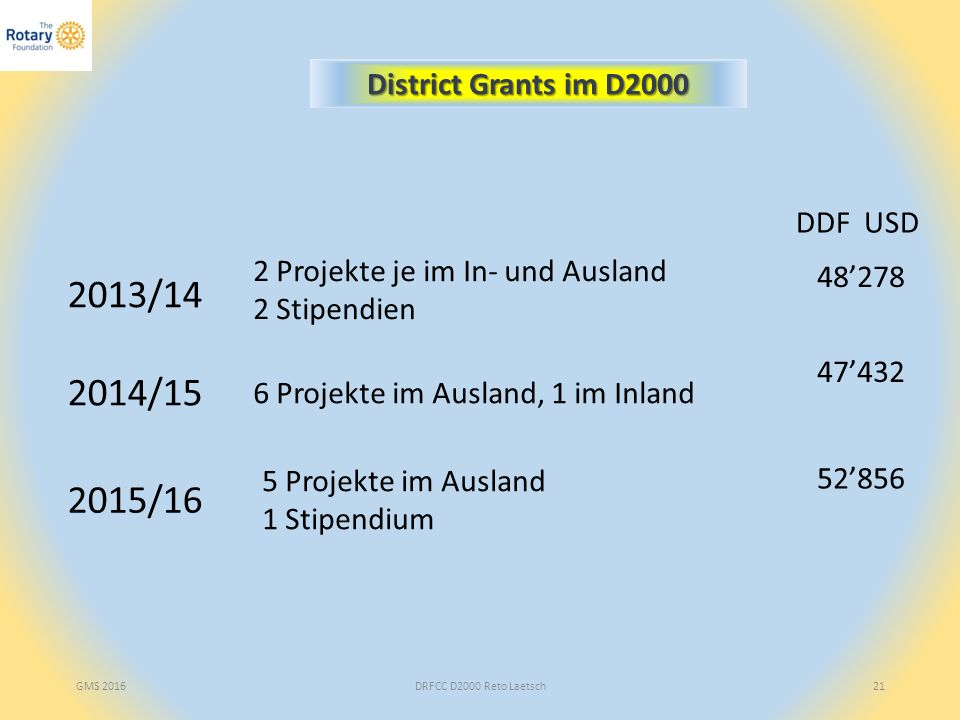 DRFCC D2000 Reto Laetsch21 District Grants im D2000 2013/14 2 Projekte je im In- und Ausland 2 Stipendien 48'278 2014/15 6 Projekte im Ausland, 1 im I