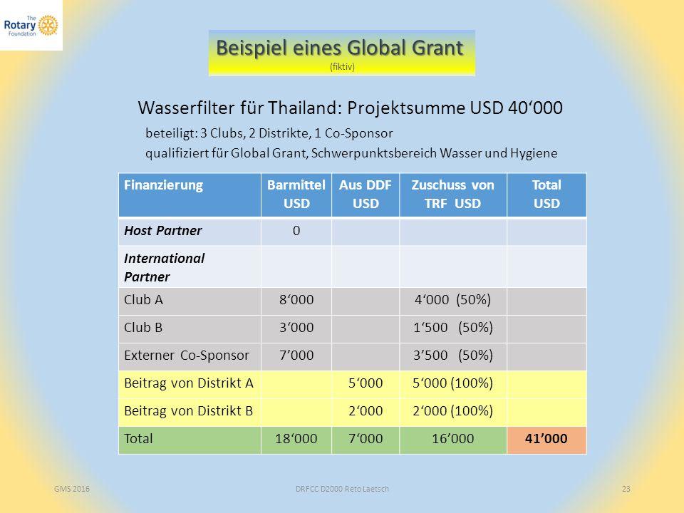 DRFCC D2000 Reto Laetsch23 Beispiel eines Global Grant (fiktiv) Wasserfilter für Thailand: Projektsumme USD 40'000 qualifiziert für Global Grant, Schwerpunktsbereich Wasser und Hygiene FinanzierungBarmittel USD Aus DDF USD Zuschuss von TRF USD Total USD Host Partner0 International Partner Club A8'0004'000 (50%) Club B3'0001'500 (50%) Externer Co-Sponsor7'0003'500 (50%) Beitrag von Distrikt A5'0005'000 (100%) Beitrag von Distrikt B2'0002'000 (100%) Total18'0007'00016'00041'000 beteiligt: 3 Clubs, 2 Distrikte, 1 Co-Sponsor GMS 2016