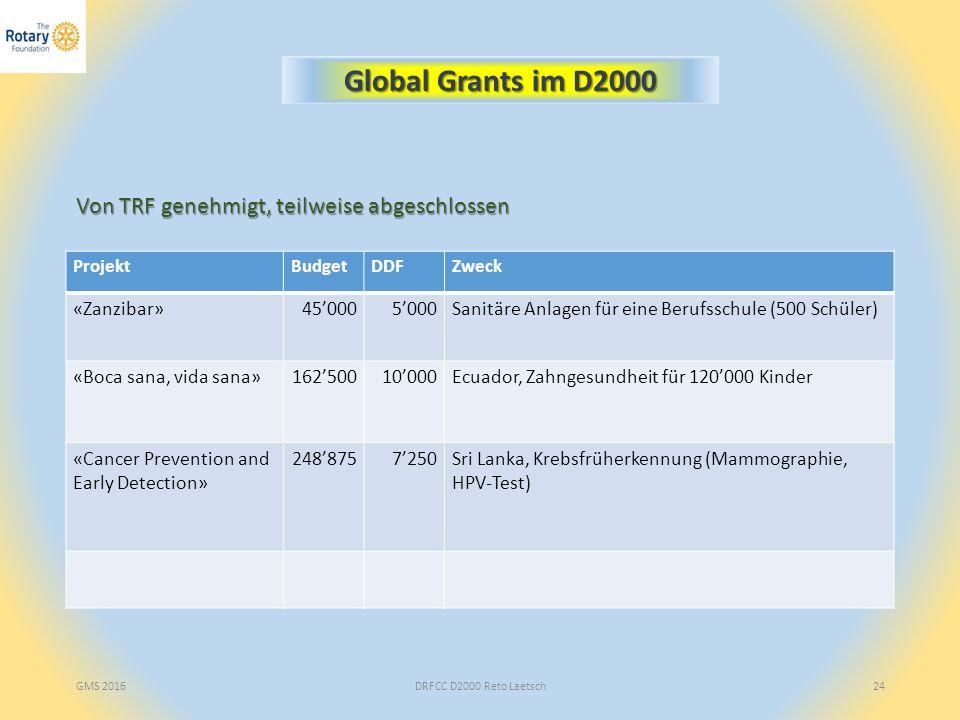 DRFCC D2000 Reto Laetsch24 Global Grants im D2000 Von TRF genehmigt, teilweise abgeschlossen ProjektBudgetDDFZweck «Zanzibar»45'0005'000Sanitäre Anlagen für eine Berufsschule (500 Schüler) «Boca sana, vida sana»162'50010'000Ecuador, Zahngesundheit für 120'000 Kinder «Cancer Prevention and Early Detection» 248'8757'250Sri Lanka, Krebsfrüherkennung (Mammographie, HPV-Test) GMS 2016