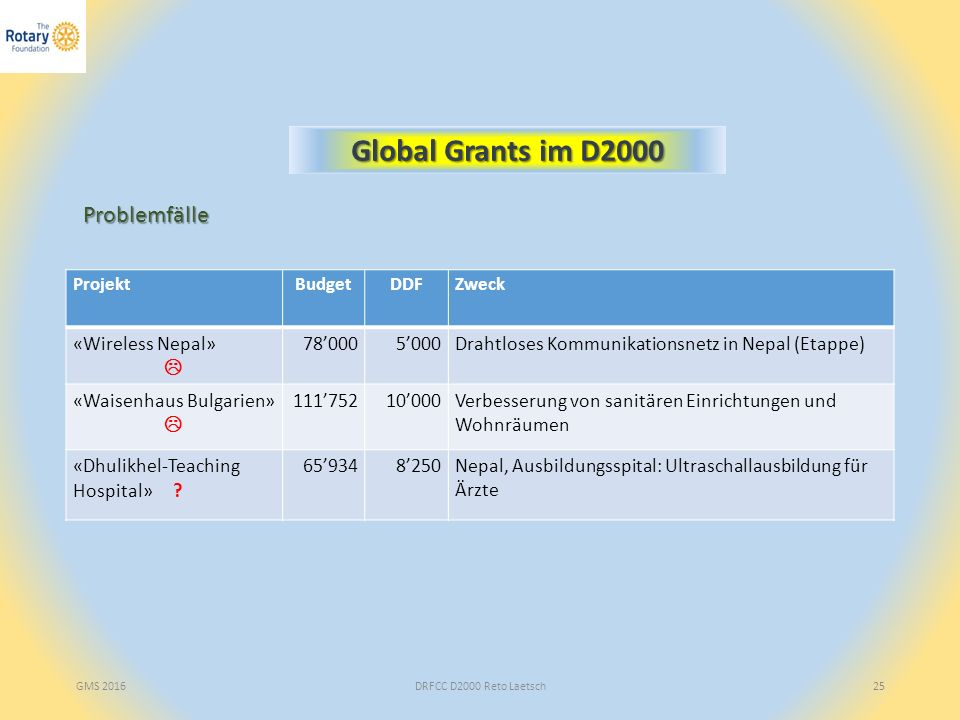 DRFCC D2000 Reto Laetsch25 Global Grants im D2000 ProjektBudgetDDFZweck «Wireless Nepal»  78'0005'000Drahtloses Kommunikationsnetz in Nepal (Etappe)