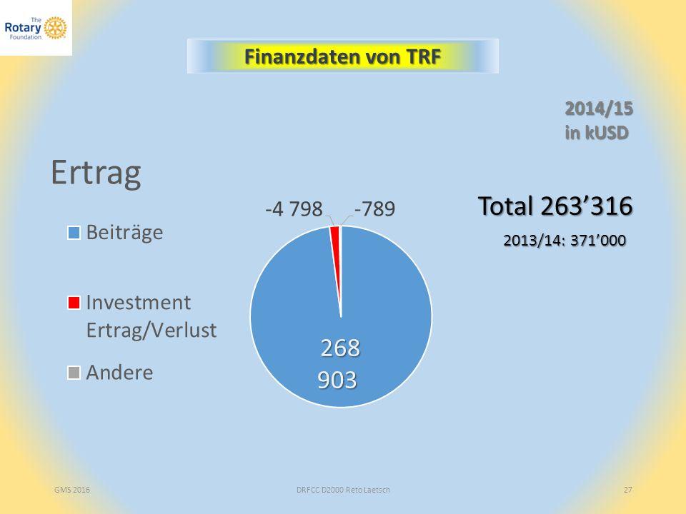 GMS 2016DRFCC D2000 Reto Laetsch27 Finanzdaten von TRF Total 263'316 2013/14: 371'000 2014/15 in kUSD
