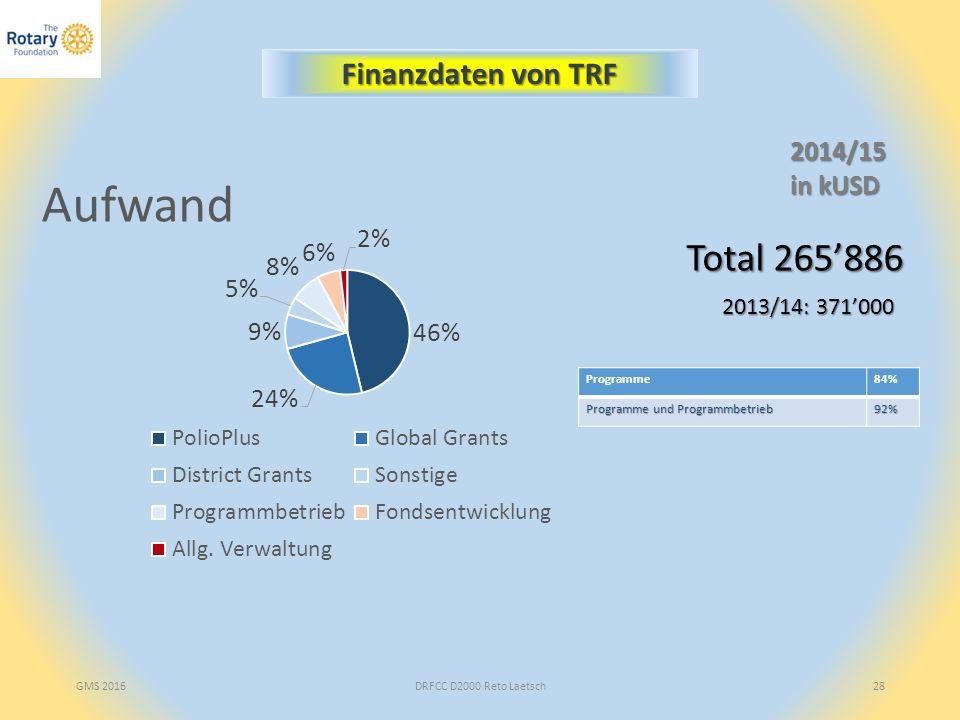 GMS 2016DRFCC D2000 Reto Laetsch28 2014/15 in kUSD Finanzdaten von TRF Programme84% Programme und Programmbetrieb 92% Total 265'886 2013/14: 371'000