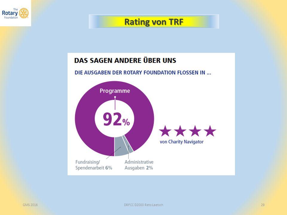 DRFCC D2000 Reto Laetsch29 Rating von TRF GMS 2016