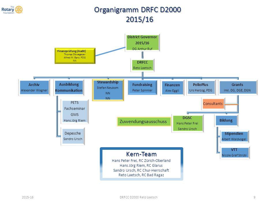 DRFCC D2000 Reto Laetsch30 Rating von TRF Charity Navigator Rotary-Jahr 2013/14 Rotary-Jahr 2013/14 96.31 Punkte