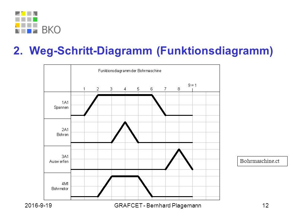 19.09.2016GRAFCET - Bernhard Plagemann 12 2. Weg-Schritt-Diagramm (Funktionsdiagramm) Bohrmaschine.ct