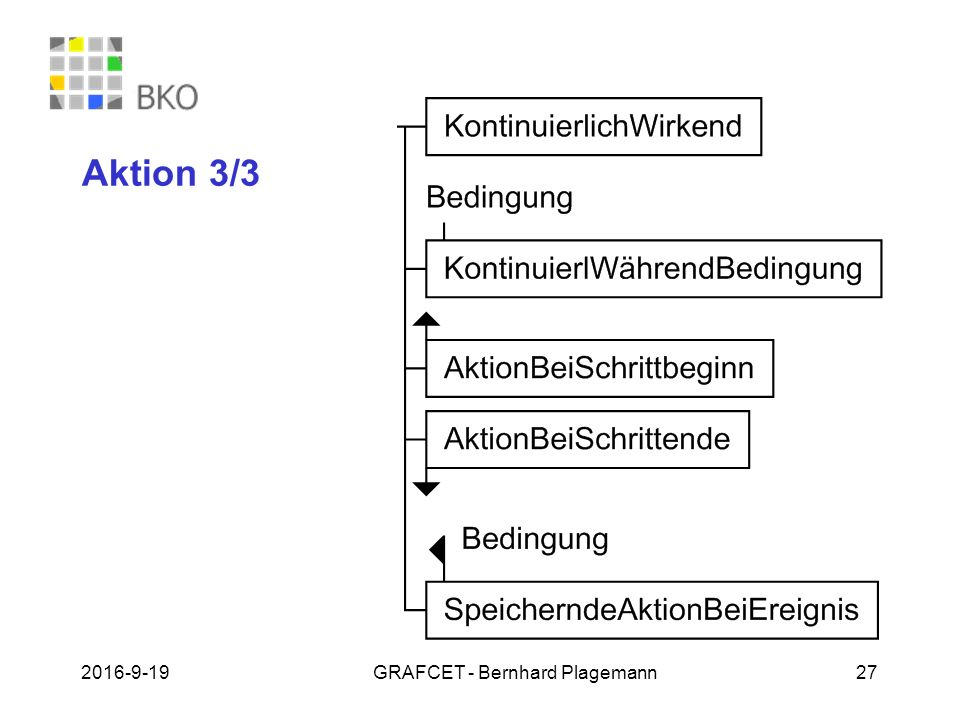 19.09.2016GRAFCET - Bernhard Plagemann 27 Aktion 3/3
