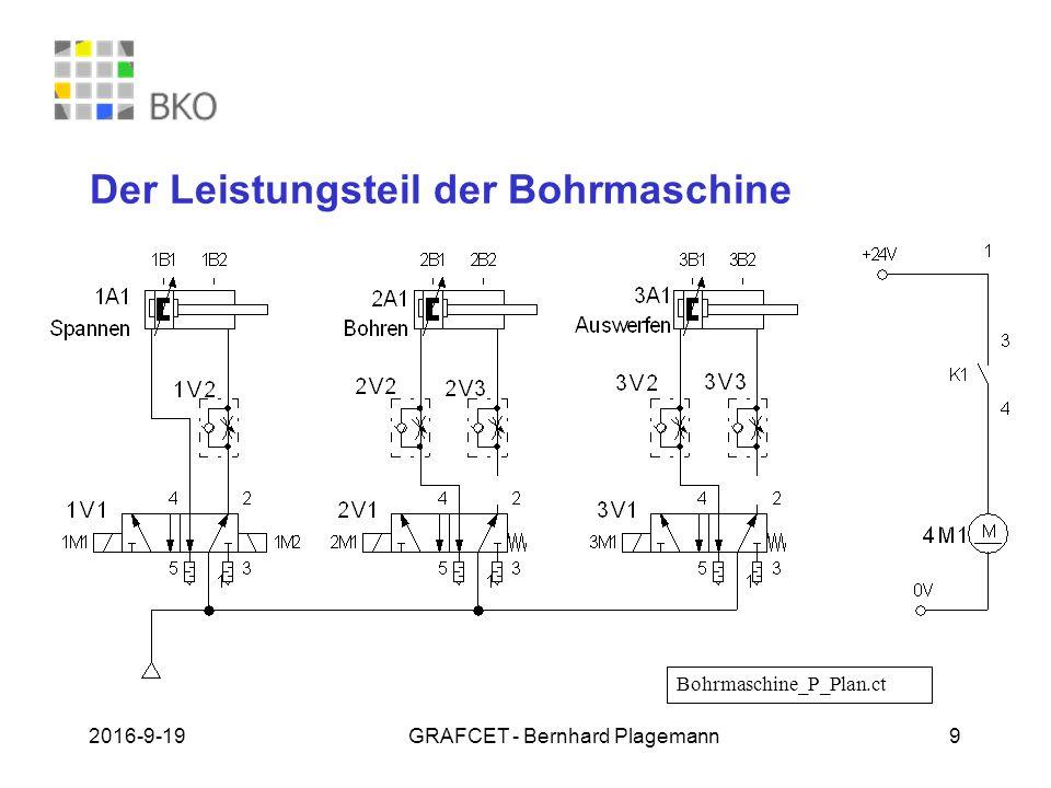 19.09.2016GRAFCET - Bernhard Plagemann 9 Der Leistungsteil der Bohrmaschine Bohrmaschine_P_Plan.ct