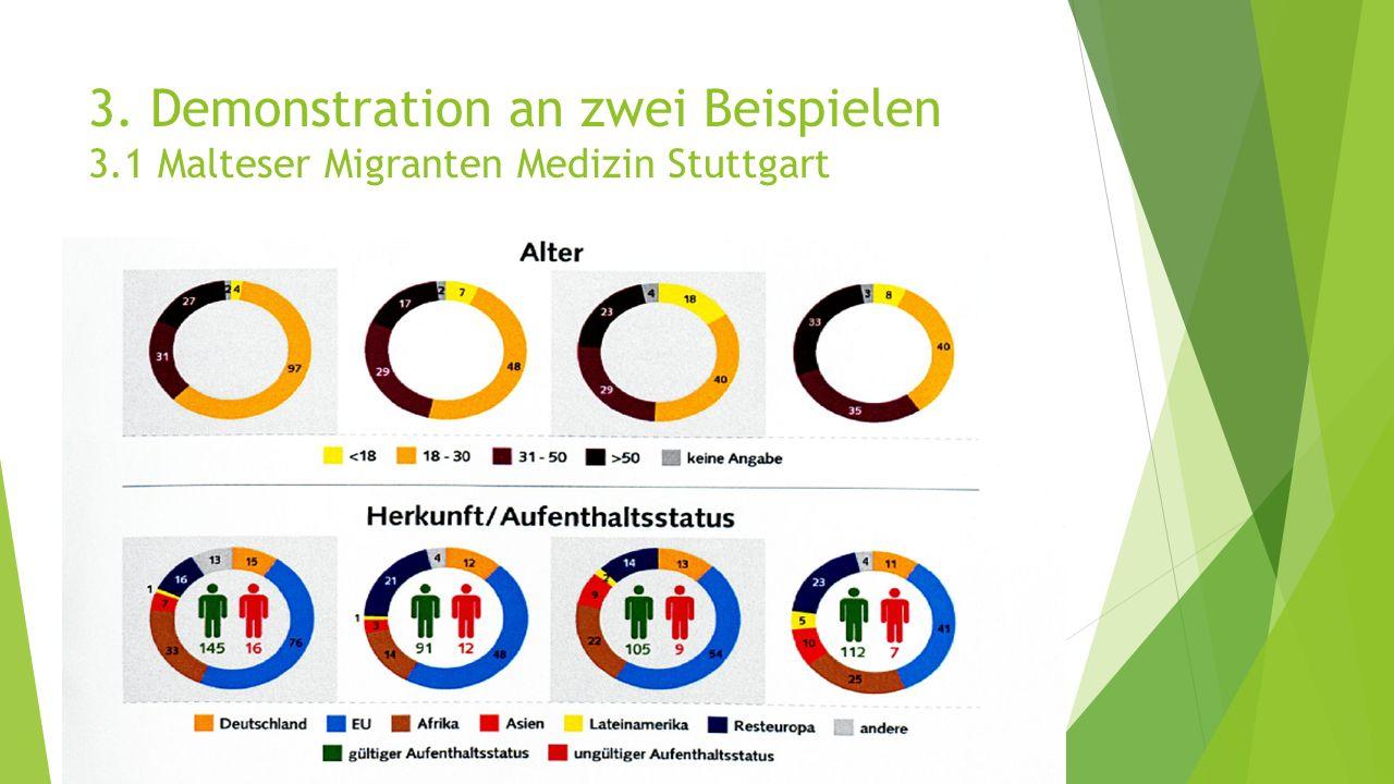 3. Demonstration an zwei Beispielen 3.1 Malteser Migranten Medizin Stuttgart PatientInnen