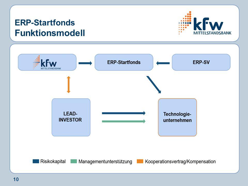 10 ERP-Startfonds Funktionsmodell