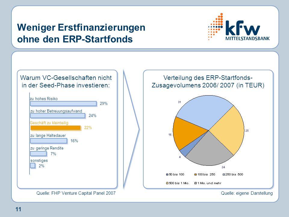 11 Weniger Erstfinanzierungen ohne den ERP-Startfonds zu hohes Risiko zu hoher Betreuungsaufwand Geschäft zu kleinteilig zu lange Haltedauer zu geringe Rendite sonstiges Warum VC-Gesellschaften nicht in der Seed-Phase investieren: Quelle: FHP Venture Capital Panel 2007 29% 24% 22% 16% 7% 2% Verteilung des ERP-Startfonds- Zusagevolumens 2006/ 2007 (in TEUR) Quelle: eigene Darstellung