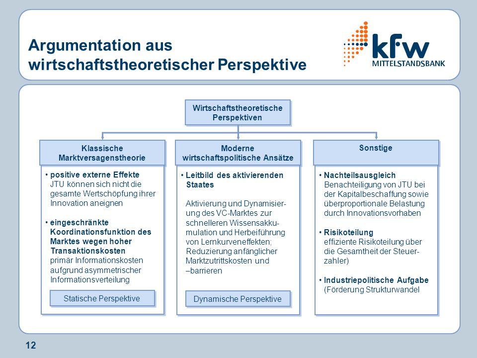 12 Argumentation aus wirtschaftstheoretischer Perspektive Wirtschaftstheoretische Perspektiven positive externe Effekte JTU können sich nicht die gesa