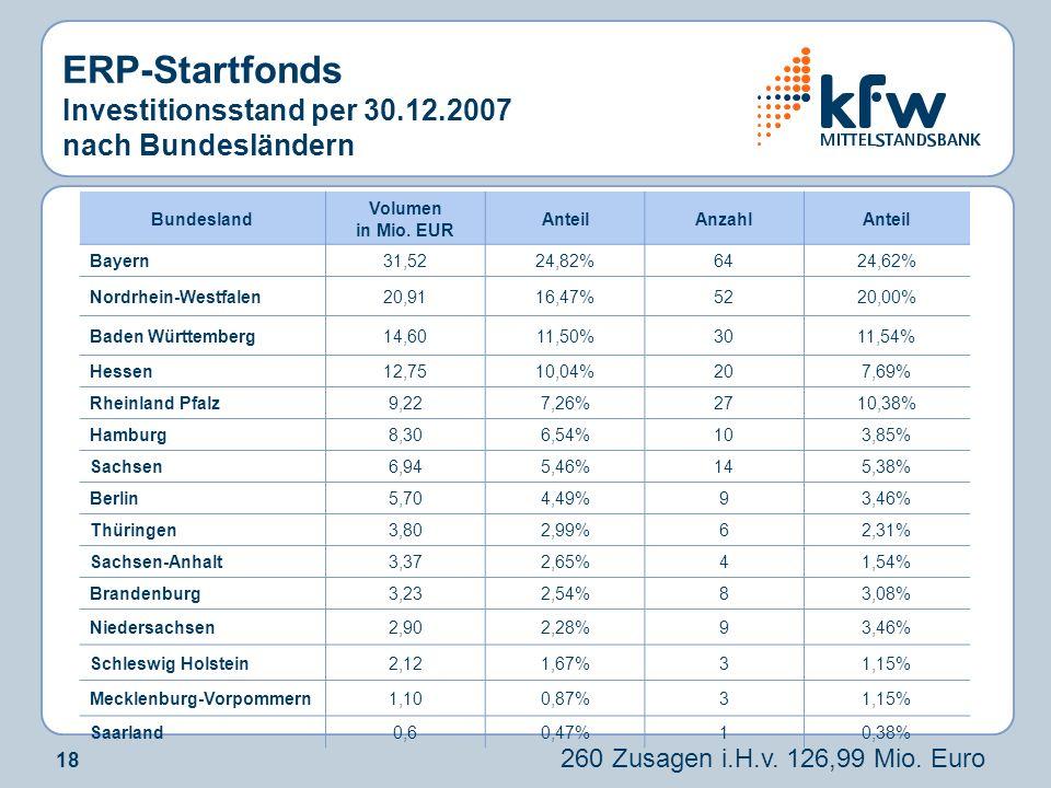 18 Bundesland Volumen in Mio. EUR AnteilAnzahlAnteil Bayern31,5224,82%6424,62% Nordrhein-Westfalen20,9116,47%5220,00% Baden Württemberg14,6011,50%3011