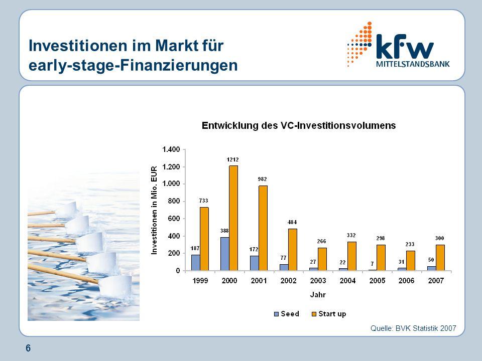 17 Technologiefeld Volumen in Mio.