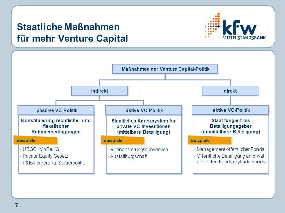 7 Staatliche Maßnahmen für mehr Venture Capital passive VC-Politik Konstituierung rechtlicher und fiskalischer Rahmenbedingungen aktive VC-Politik ind