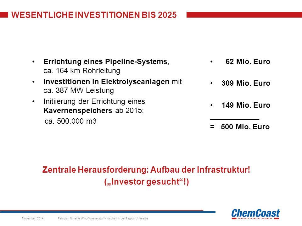 WESENTLICHE INVESTITIONEN BIS 2025 November 2014 Fahrplan für eine Wind-Wasserstoffwirtschaft in der Region Unterelbe Errichtung eines Pipeline-Systems, ca.