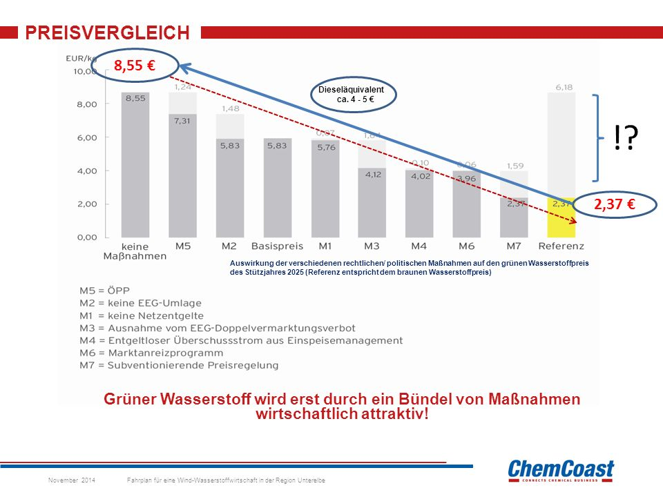 PREISVERGLEICH November 2014 Fahrplan für eine Wind-Wasserstoffwirtschaft in der Region Unterelbe Auswirkung der verschiedenen rechtlichen/ politischen Maßnahmen auf den grünen Wasserstoffpreis des Stützjahres 2025 (Referenz entspricht dem braunen Wasserstoffpreis) 8,55 € 2,37 € Dieseläquivalent ca.