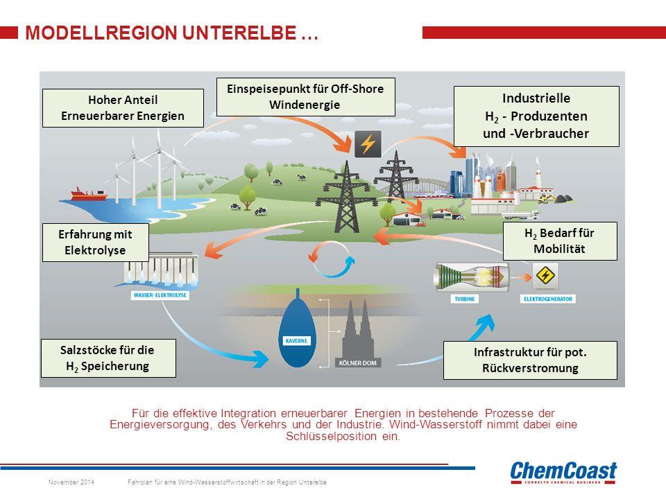 MODELLREGION UNTERELBE … Für die effektive Integration erneuerbarer Energien in bestehende Prozesse der Energieversorgung, des Verkehrs und der Industrie.