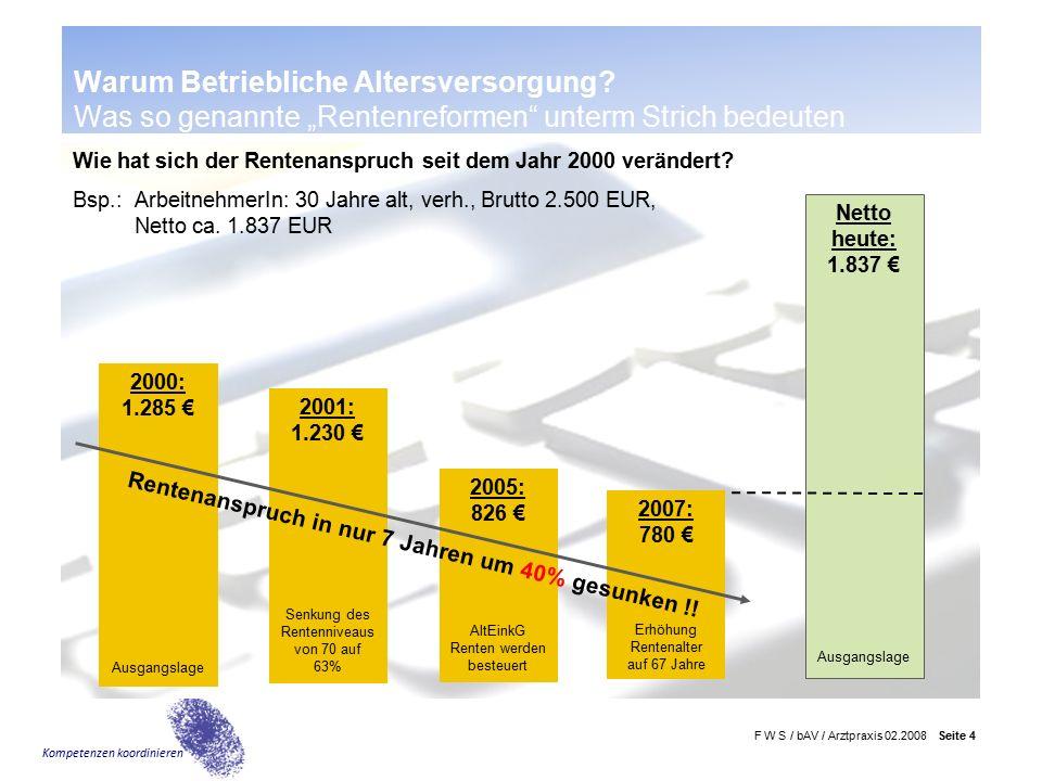 F W S / bAV / Arztpraxis 02.2008 Seite 15 Kompetenzen koordinieren * Annahmen: BestRente 08N; Endalter Bsp.