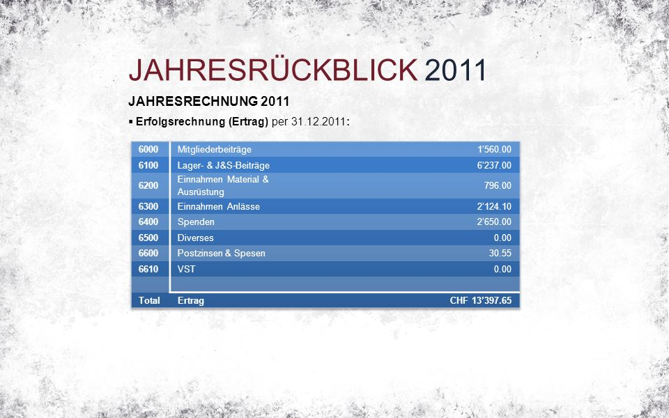 JAHRESRÜCKBLICK 2011 JAHRESRECHNUNG 2011  Erfolgsrechnung (Ertrag) per 31.12.2011: