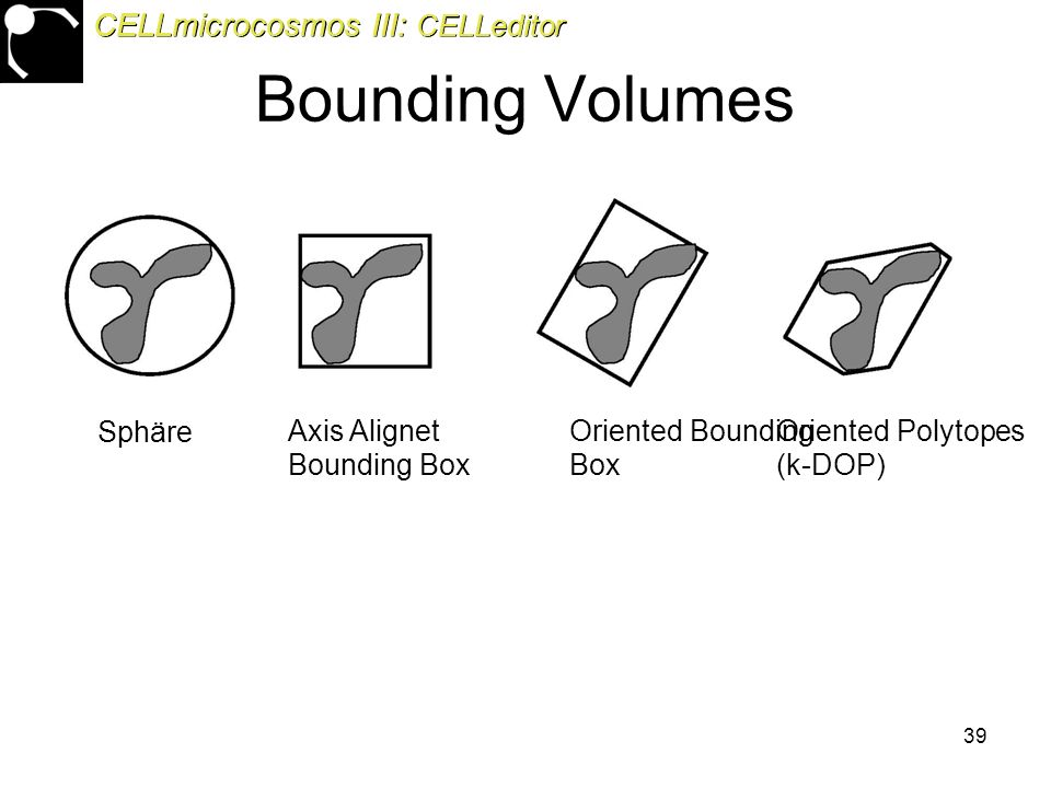 39 Bounding Volumes Sphäre Axis Alignet Bounding Box Oriented Bounding Box Oriented Polytopes (k-DOP) CELLmicrocosmos III: CELLeditor