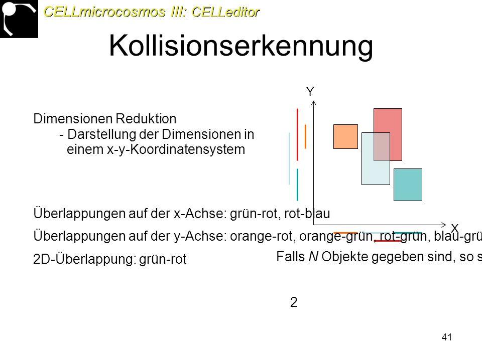 41 X Y Überlappungen auf der x-Achse: grün-rot, rot-blau Überlappungen auf der y-Achse: orange-rot, orange-grün, rot-grün, blau-grün 2D-Überlappung: grün-rot Dimensionen Reduktion - Darstellung der Dimensionen in einem x-y-Koordinatensystem Falls N Objekte gegeben sind, so sind N² – N Schnitttest durchzuführen CELLmicrocosmos III: CELLeditor Kollisionserkennung 2