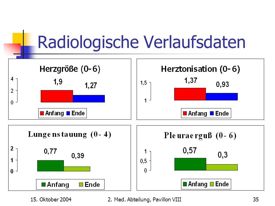 15. Oktober 20042. Med. Abteilung, Pavillon VIII35 Radiologische Verlaufsdaten