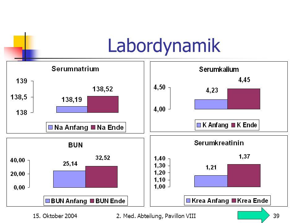 15. Oktober 20042. Med. Abteilung, Pavillon VIII39 Labordynamik