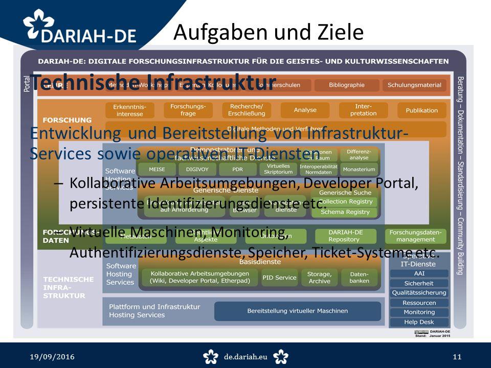 Technische Infrastruktur Entwicklung und Bereitstellung von Infrastruktur- Services sowie operativen IT-Diensten – Kollaborative Arbeitsumgebungen, Developer Portal, persistente Identifizierungsdienste etc.