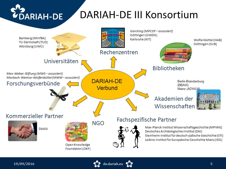19/09/2016de.dariah.eu6 Juli 2016 Kooperationen