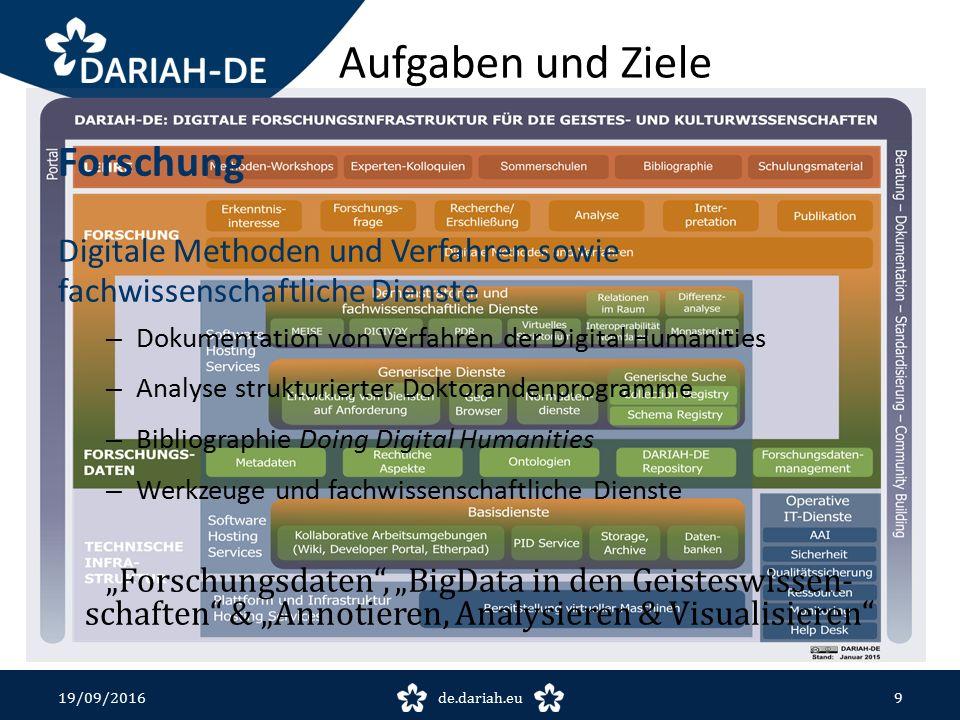 19/09/2016de.dariah.eu20 DARIAH-DE Homepage http://de.dariah.eu DARIAH-EU Homepage http://dariah.eu DARIAH-DE Repositorium https://de.dariah.eu/forschungsdaten DARIAH-DE Datenföderation Collection Registryhttp://colreg.de.dariah.euhttp://colreg.de.dariah.eu Schema Registryhttp://dev3.dariah.eu/schereg/http://dev3.dariah.eu/schereg/ Generische Suchehttp://search.de.dariah.euhttp://search.de.dariah.eu DHd-Blog http://dhd-blog.org/ DHd-Kanal https://www.youtube.com/user/dhdkanal DARIAH Working Papers https://de.dariah.eu/working-papers TextGrid https://textgrid.de/ Links und Referenzen Fragen.