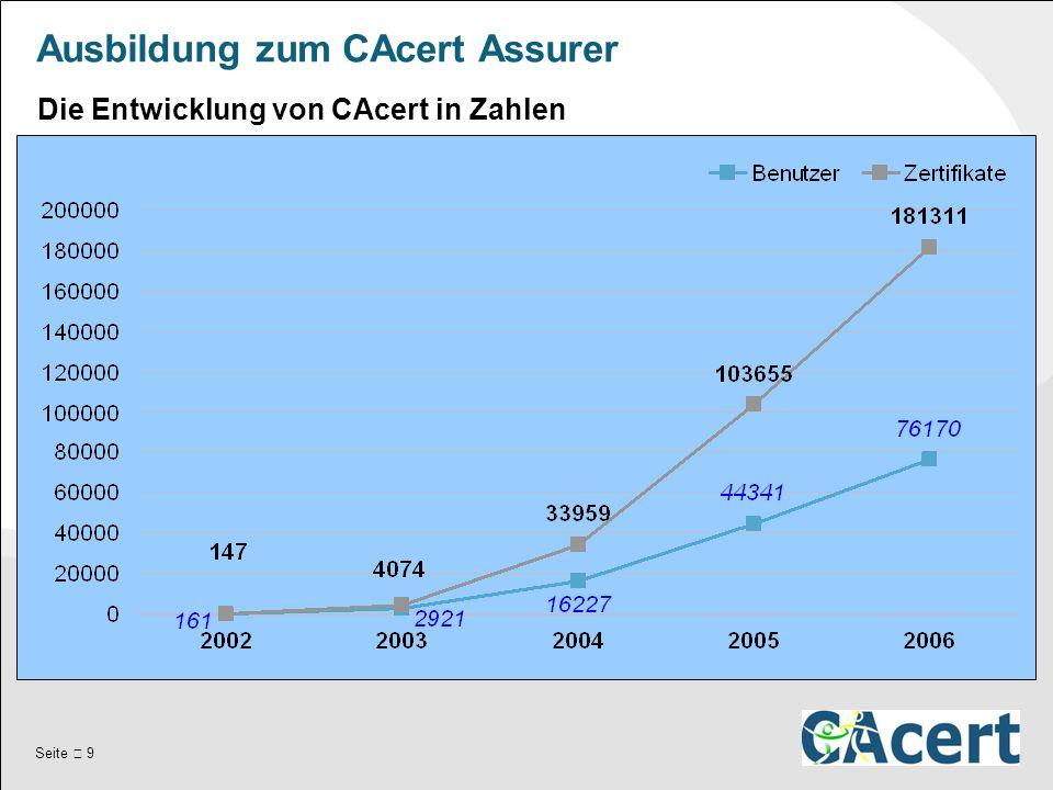 Seite  9 Ausbildung zum CAcert Assurer Die Entwicklung von CAcert in Zahlen