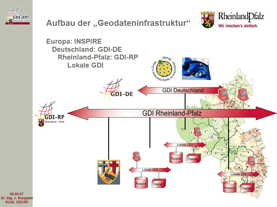 "06.06.07 Dr.-Ing. J. Kurpjuhn KGSt. GDI-RP Aufbau der ""Geodateninfrastruktur"" Europa: INSPIRE Deutschland: GDI-DE Rheinland-Pfalz: GDI-RP Lokale GDI"