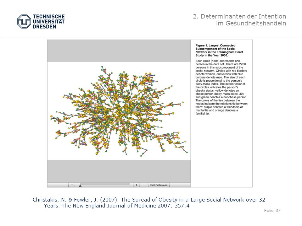 Folie 37 Christakis, N. & Fowler, J. (2007). The Spread of Obesity in a Large Social Network over 32 Years. The New England Journal of Medicine 2007;