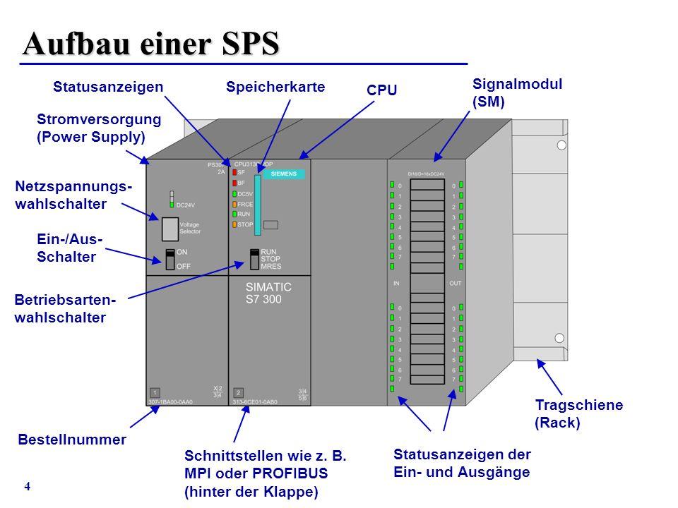 4 Aufbau einer SPS Signalmodul (SM) CPU Speicherkarte Stromversorgung (Power Supply) Statusanzeigen Netzspannungs- wahlschalter Ein-/Aus- Schalter Bet